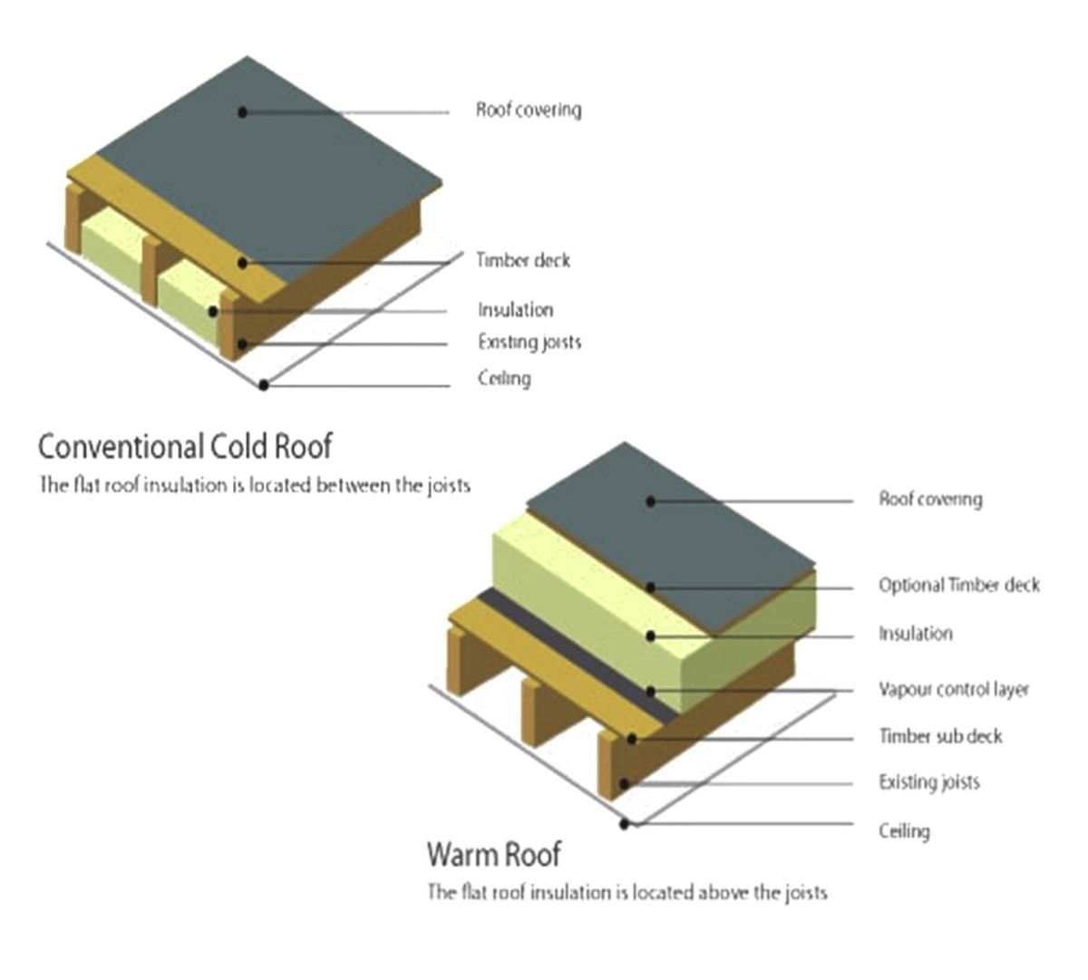 Warm Deck Or Cold Deck Roof Bradley Mason Llp